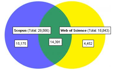Scopus Vs WoS Venn Diagram